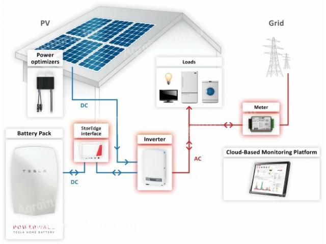 5 kW SolarEdge napelemes rendszer +Tesla Powerwall